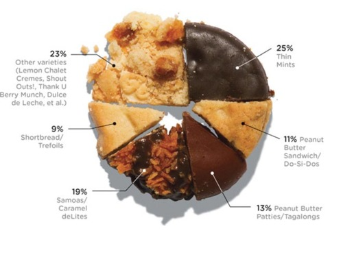 girlScoutCookieSalesPieChart