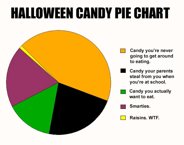 Halloween-Candy-Pie-Chart