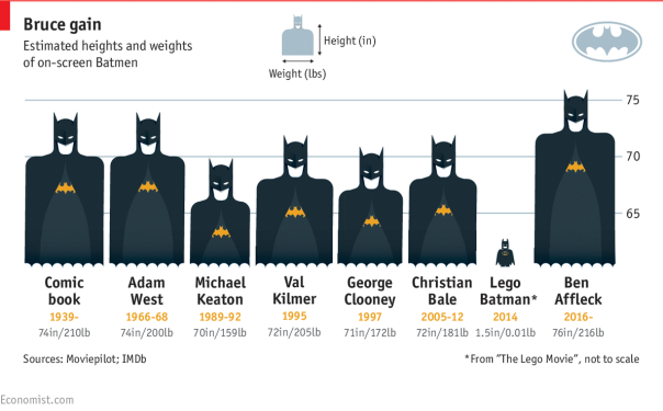 Batmen by height and weight