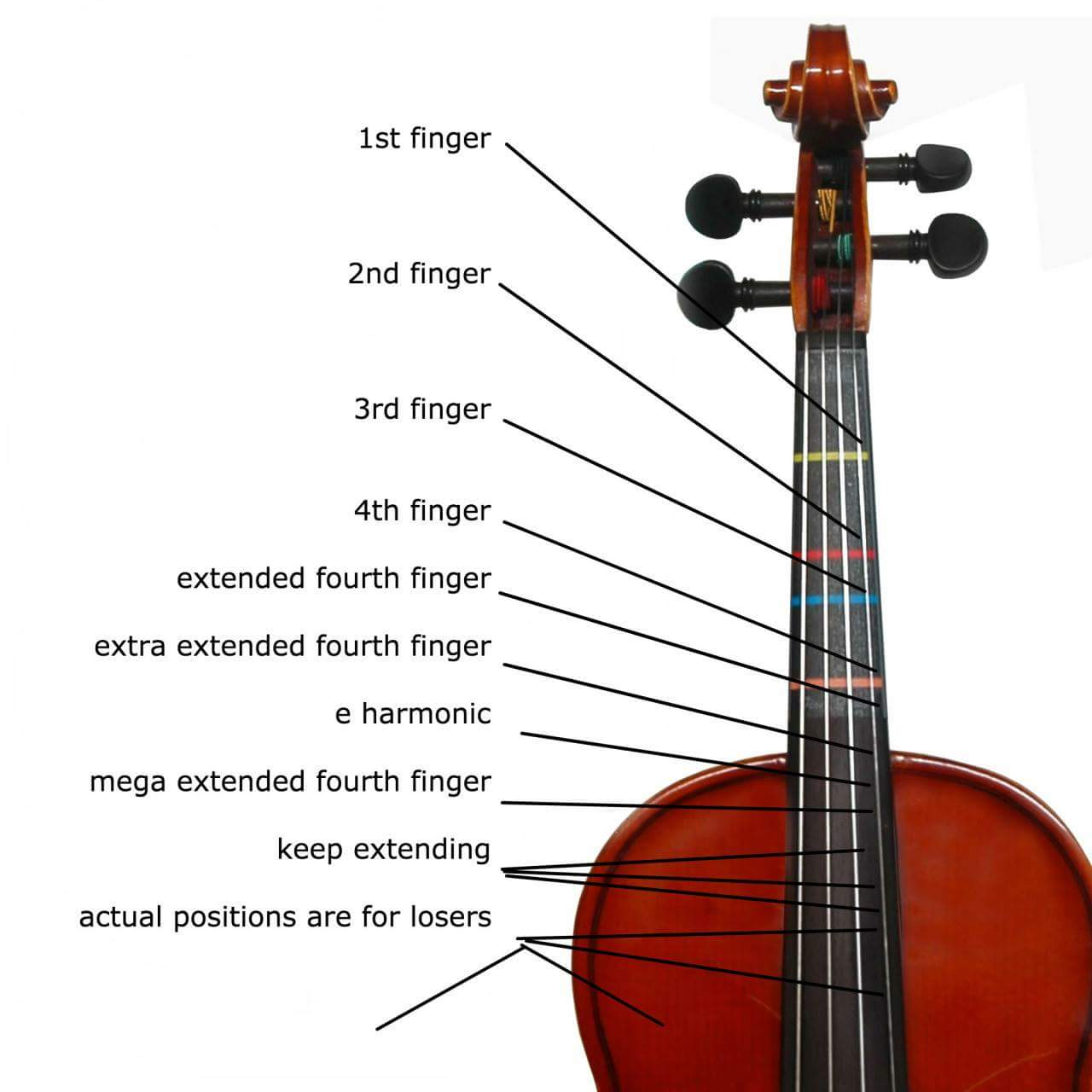 photograph about Violin Finger Chart Printable named Violin finger chart for losers Deep Fried Bits
